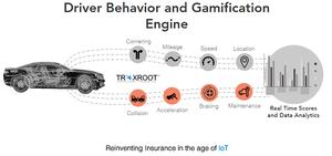 How Telematics & Fleet Management Help Insurance Companies?