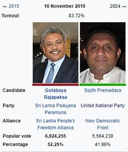Sri Lanka Election 2019 Results