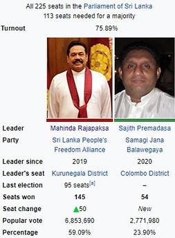 Sri Lanka 2020 General Election Results