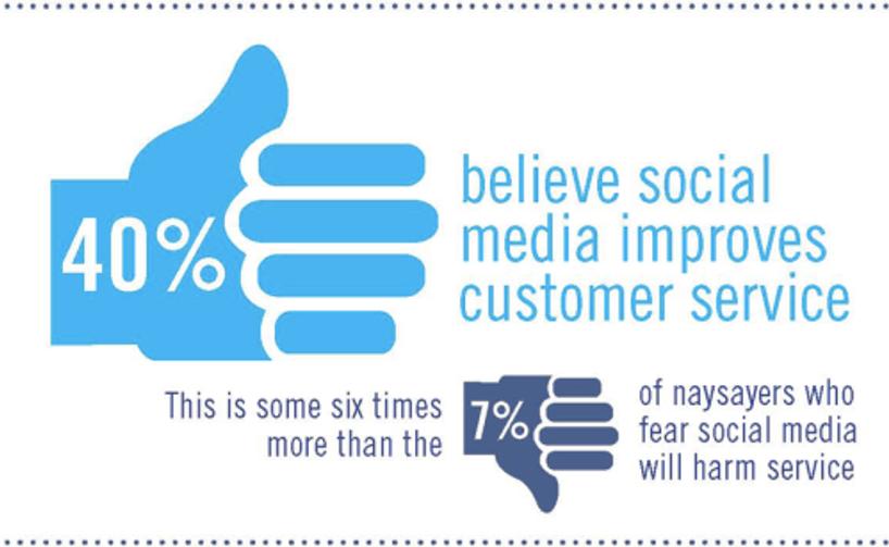 Social_Media_Customer_Support