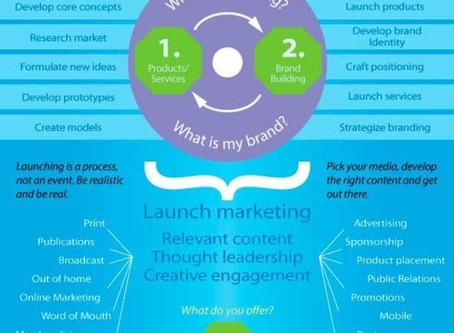 Start-Up Marketing Infographic