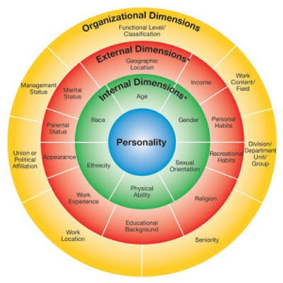 Four Layers of Commonalities _ Difference