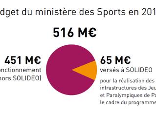 Les avancées du budget du sport pour 2019