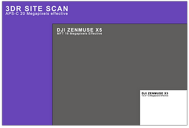 3DR SiteScan Sensor Size