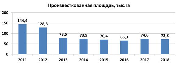 Динамика известкования 2011-2018.png