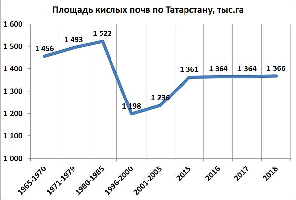Динамика известкования 1965-2018.png