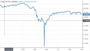 O petróleo bruto cai para um mínimo de 4 meses.