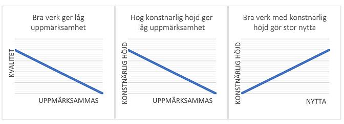 Kvalitet nytta graf.png