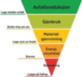 avfallspyramiden.jpg (mobile480).jpg