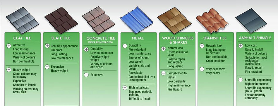 prs construction roofing materials free