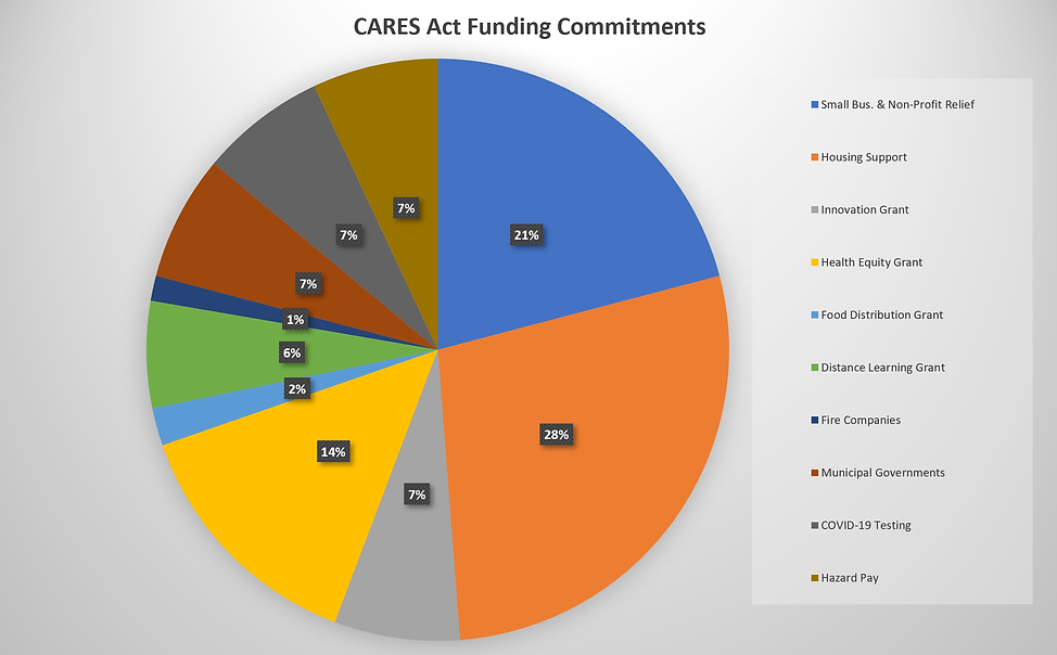 CARES Act Funding Commitments.png