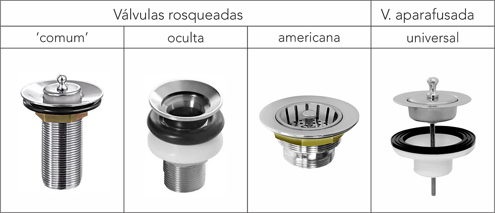 Tipos de válvulas de escoamento pia