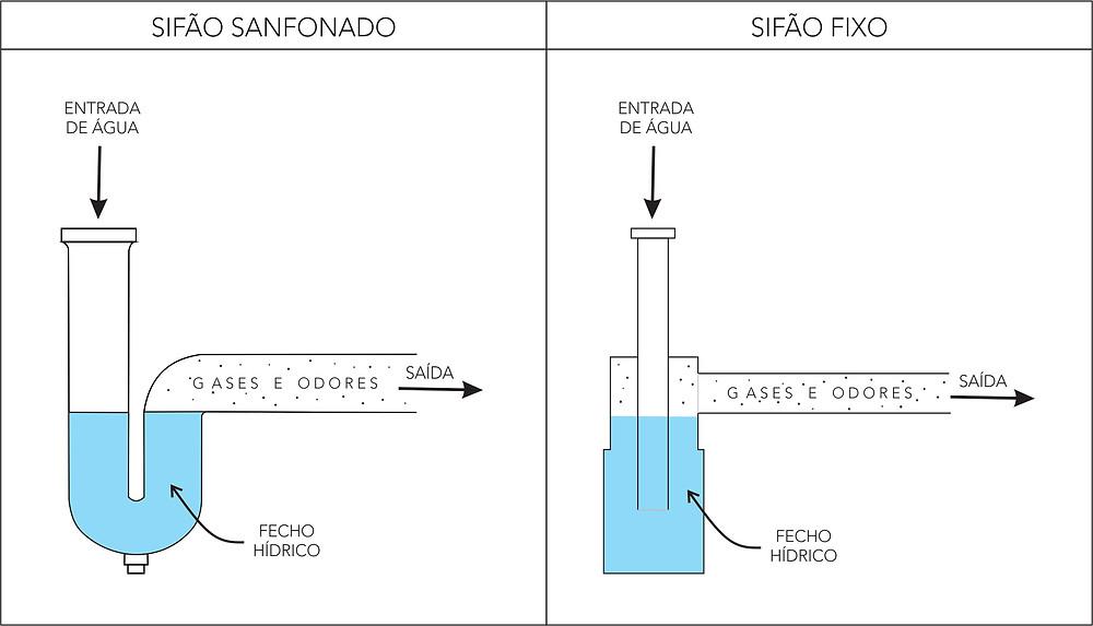 Sifão, fecho hídrico