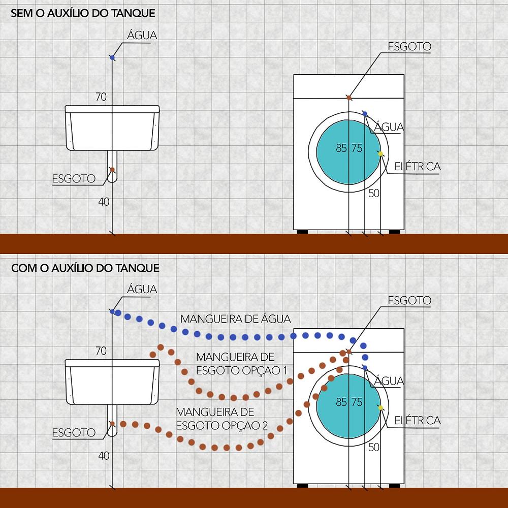 pontos-de-instalação-máquina-de-lavar