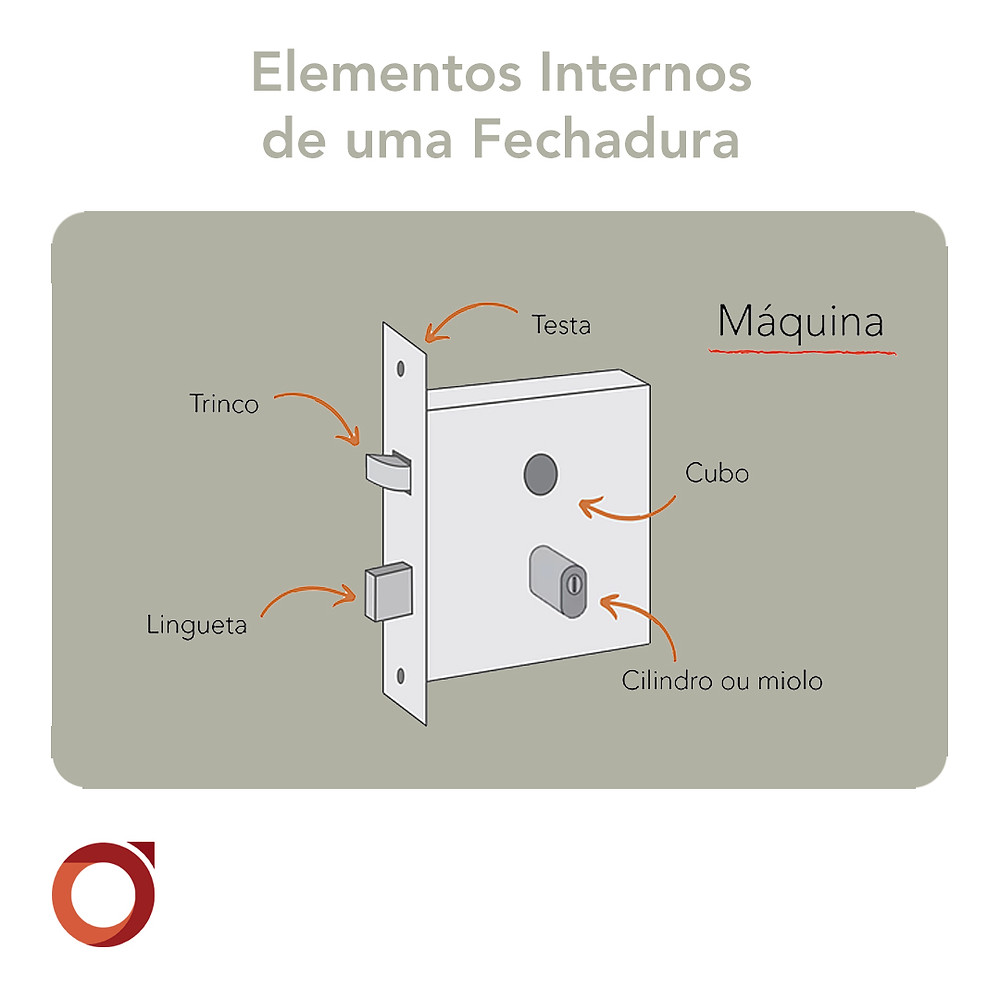 elementos-internos-fechadura