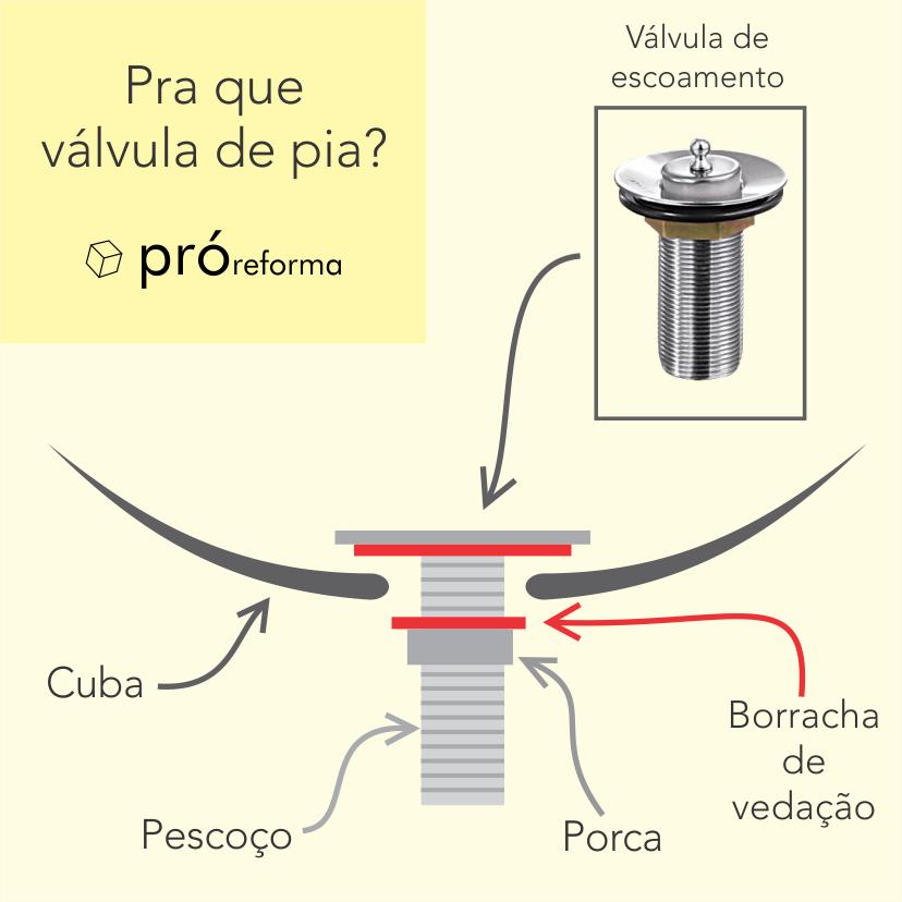 o que é válvula de escoamento para pia?