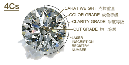 4C diamond quality GIA