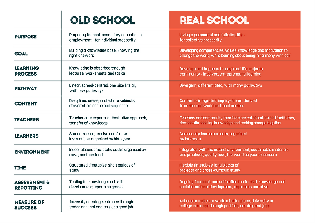 difference between old school and real school