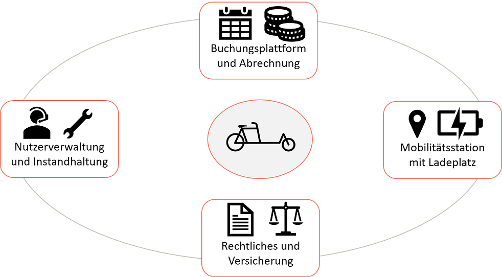 Shared-Mobility