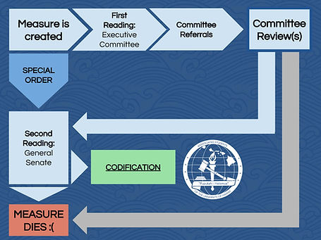 ASUH Legislative Process_Page_11.jpg