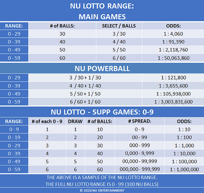 NU LOTTO ODDS TABLE