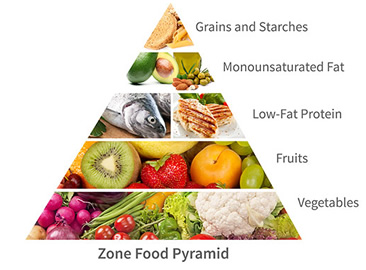 Jenis Jenis Diet, Yang Mana Lebih Efektif ?