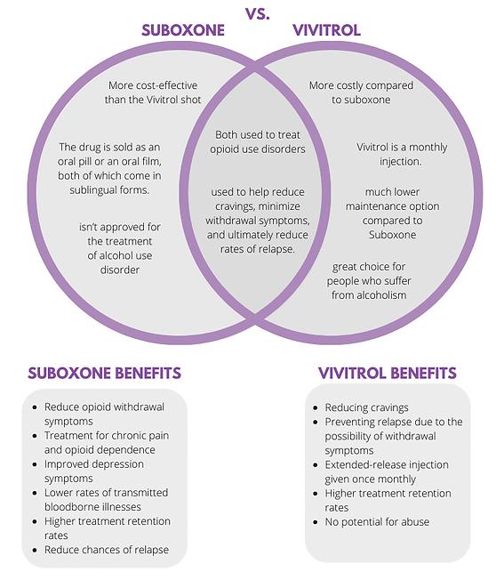 suboxone-vs-vivitrol-infographic.png