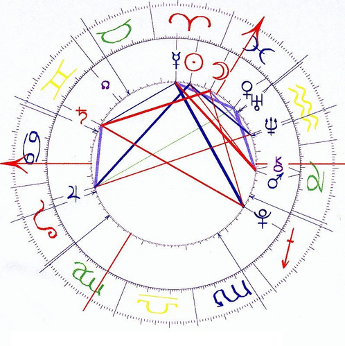 Twin Flame Natal Chart Compatibility Reading