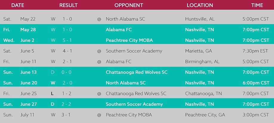 2021 Reg Season Results.jpg