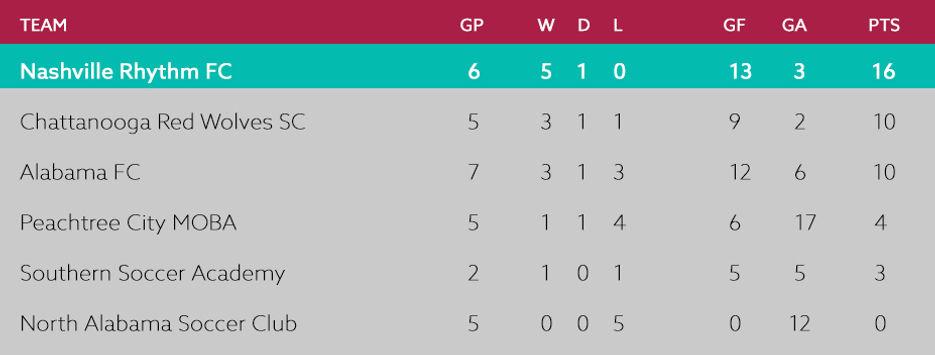Game 6 Standings.jpg