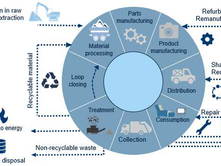 Financing the Transition to a Circular Economy