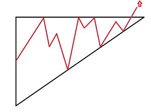 Trading definition dreieck