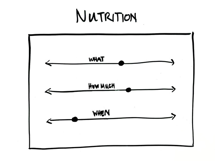 Nutrition Guide For Health - More Than Diet!