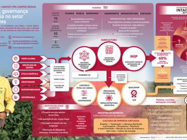 Sementes Mutuca - Fazenda Modelo Bayer
