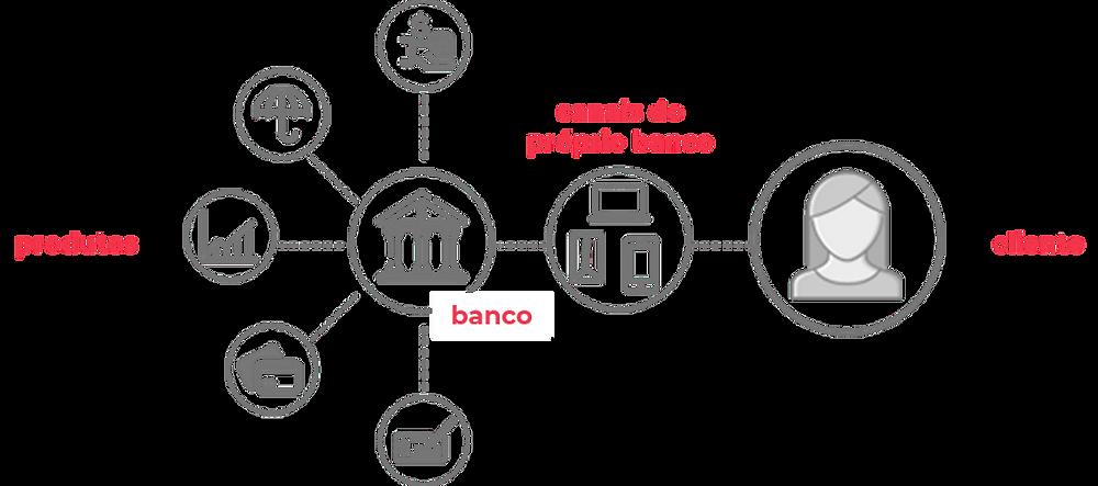 Modelo tradicional de oferta e contratação de serviços financeiros centrado em grandes bancos