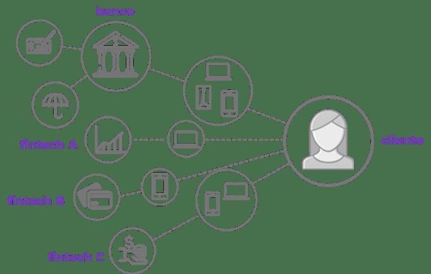 Modelo de unbundling de serviços financeiros
