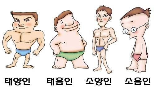 Diagnosis 4 Body Types