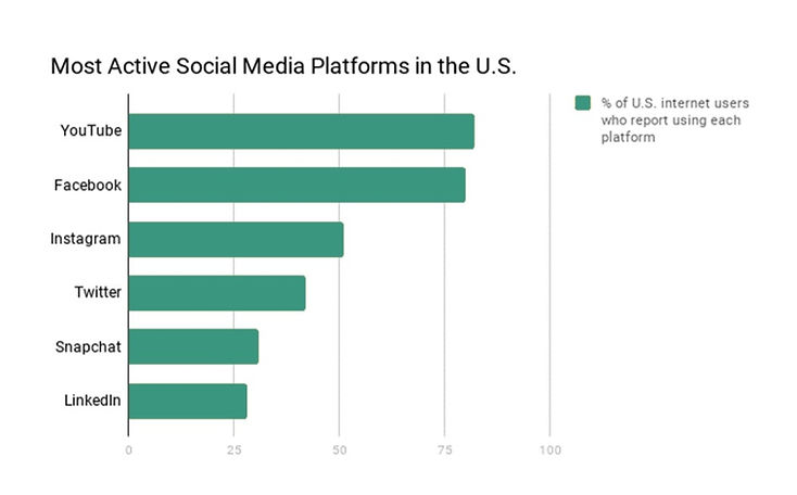 Chart%20statistics%20social%20media%20us