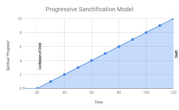Progressive Sanctification Model