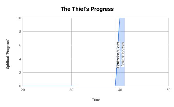 The Thief's Progress