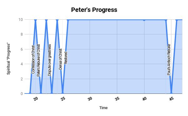 Peter's Progress