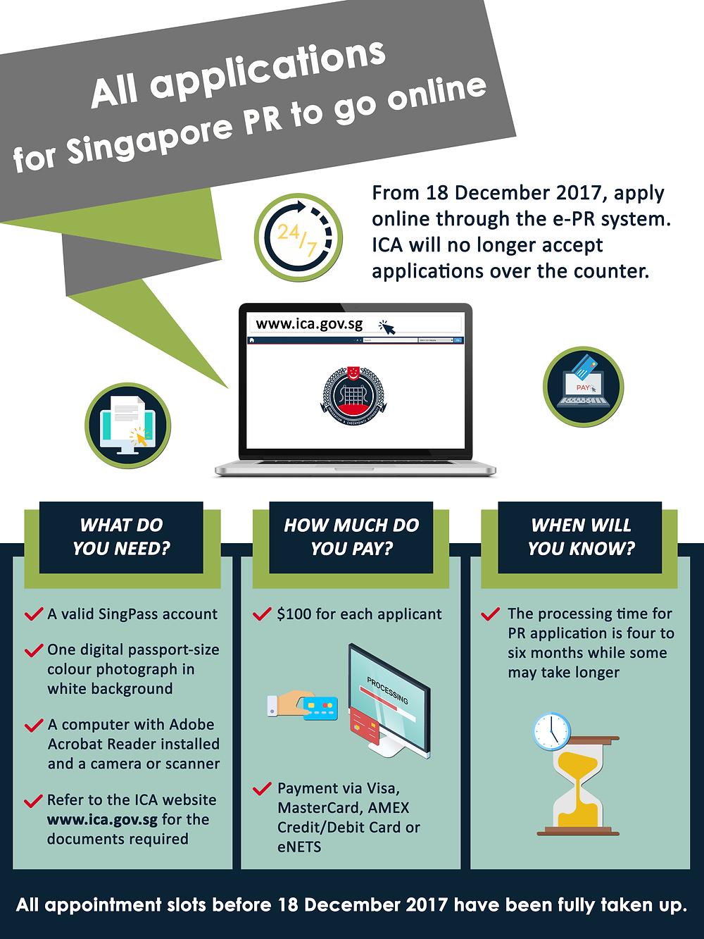 Singapore PR Online application