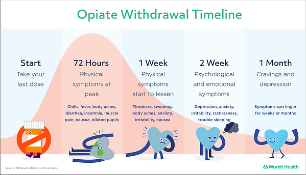 workit-suboxone_withdrawal_timeline.png