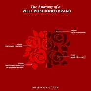 Roseredd Etc._Brand Positioning