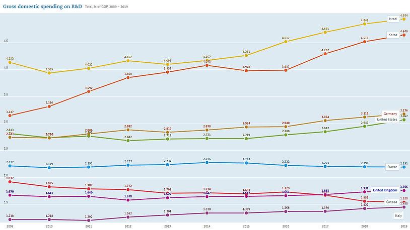 2021 OCDE Gross domestic spending on R&D
