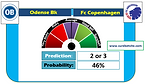 Odense Bk vs Fc Copenhagen Prediction