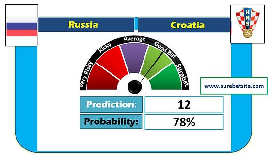 RUSSIA vs CROATIA GG SUREBET PREDICTION