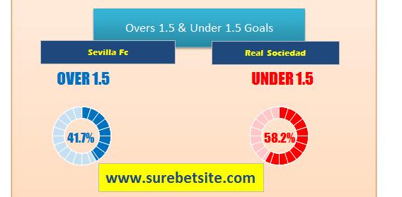Sevilla Fc vs Real Sociedad prediction