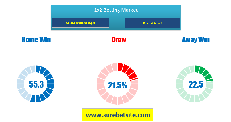 Middlesbrough vs Brentford match prediction