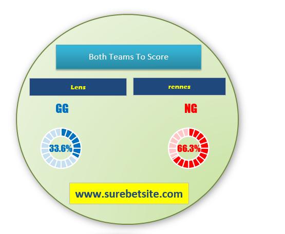 Lens vs Rennes match prediction